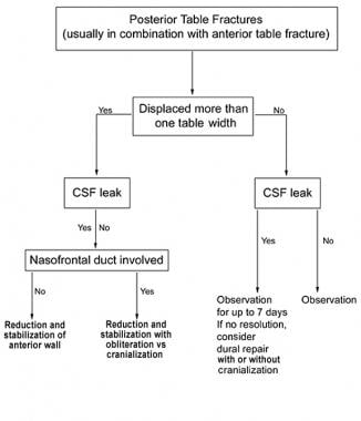 A proposed algorithm for the management of frontal