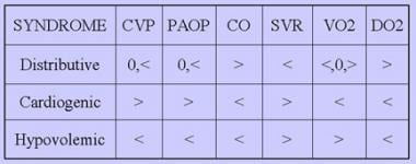 Hemodynamic parameters in different pathologic sta
