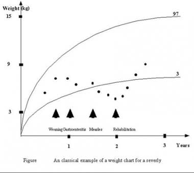A classic example of a weight chart for a severely
