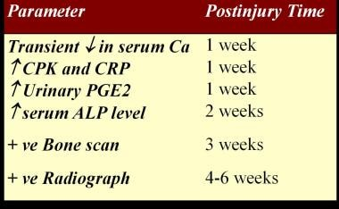 Timeline for diagnostic tests in spinal cord injur