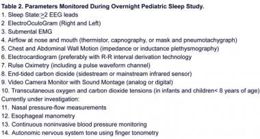 Parameters monitored during an overnight pediatric