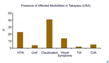 Presence of associated morbidity in Takayasu arter