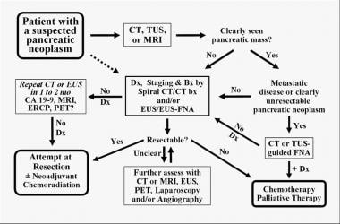 Algorithm for evaluation of a patient with suspect