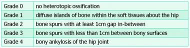 Brooker classification of heterotopic ossification