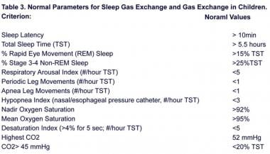 Normal parameters for sleep gas exchange and gas e