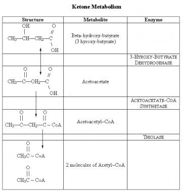 Disorders Of Carbohydrate Metabolism Overview Pathophysiological