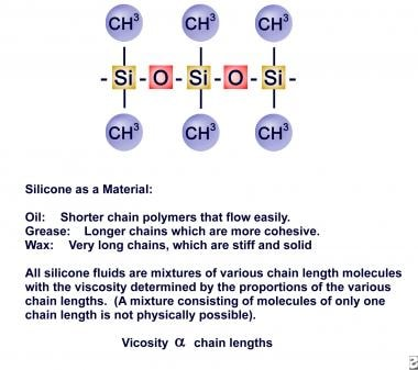 The molecular structure of silicone.