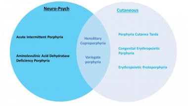 Clinical classification of the different porphyria