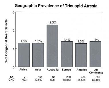Geographic prevalence of tricuspid atresia by cont