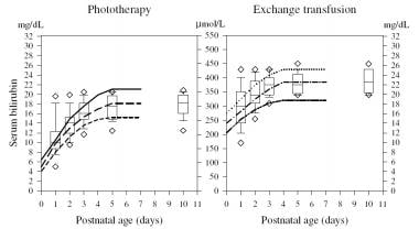 The graph represents indications for phototherapy