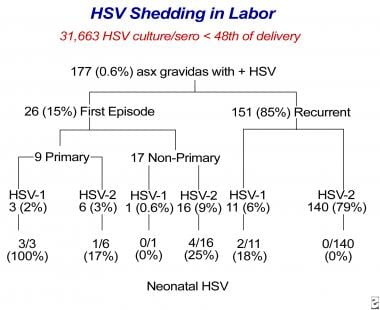 Viral shedding in labor.