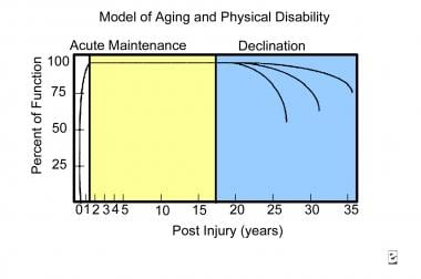 Model of aging and physical disability.