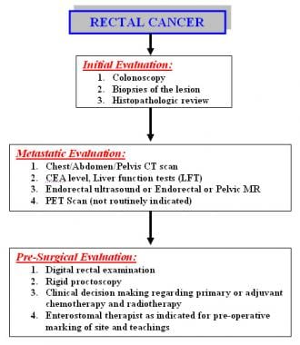 Diagnostics Staging And Workup Of Rectal Cancer P