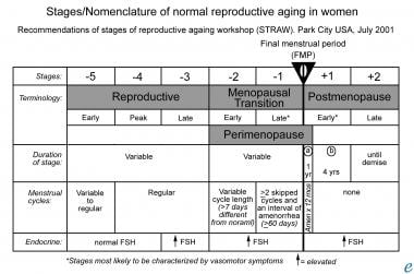 Stages/nomenclature of normal reproductive aging i