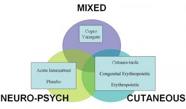 Clinical classification of porphyrias.