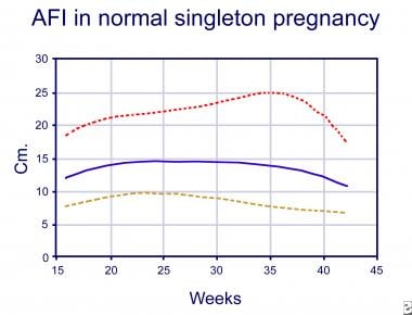 Graph illustrating amniotic fluid index in a norma