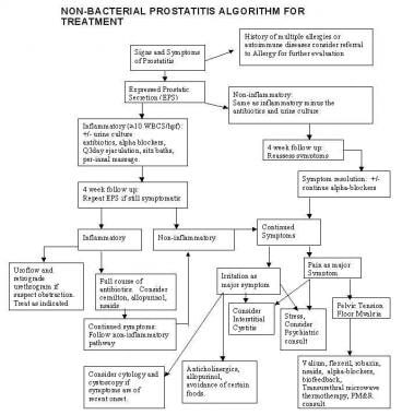 Treatment algorithm for nonbacterial prostatitis.