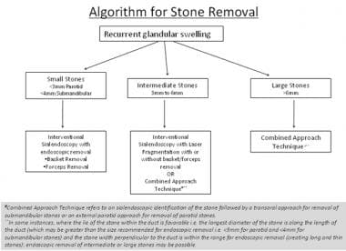 Algorithm depicting management of recurrent glandu