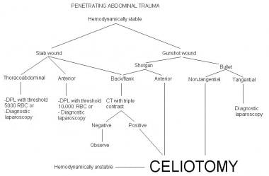 Management of penetrating abdominal trauma. CT = c