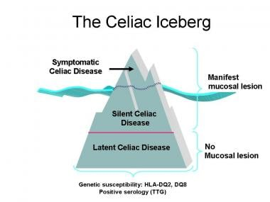 The celiac iceberg.