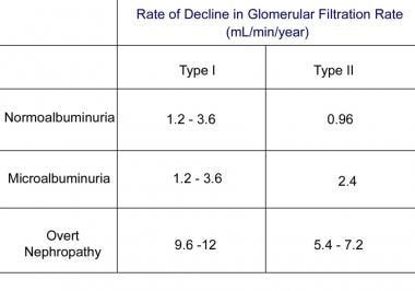 Rate of decline in glomerular filtration rate in v