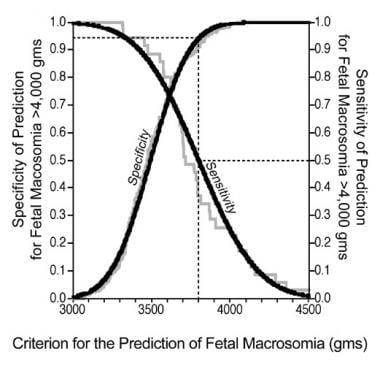 Sensitivity and specificity for the prediction of