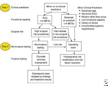 Minor clinical predictors to be used for the perio