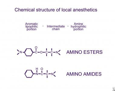 Local Anesthetics: Introduction and History, Mechanism of Action
