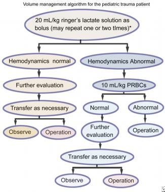 Pediatric Abdominal Trauma Treatment & Management: Approach