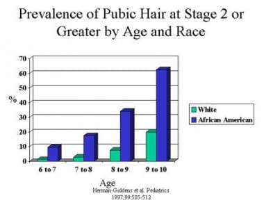 Graph represents the prevalence of pubic hair at T