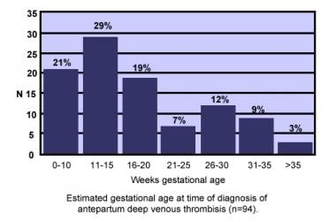 Estimated gestational age at time of diagnosis of