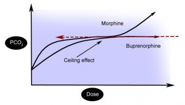 Buprenorphine/Naloxone Toxicity: Background, Pathophysiology