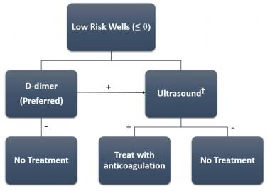 Algorithm for deep venous thrombosis (DVT) evaluat