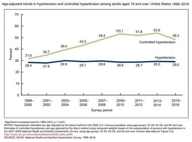Hypertension. Graph from Fryar CD, Ostchega Y, Hal