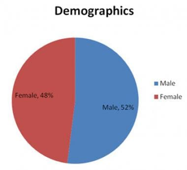 Demographics from a retrospective review of 86 chi
