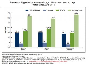 Hypertension. Prevalence of hypertension among adu