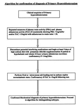 Algorithm for confirmation of primary aldosteronis