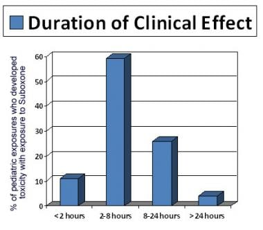 Duration of clinical effects in pediatric Suboxone