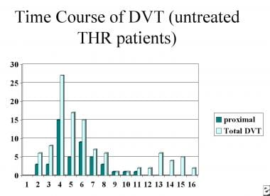 Time course of deep venous thrombosis risk.
