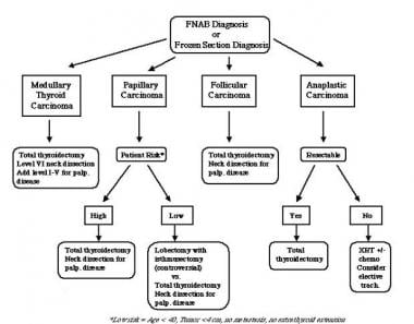 Algorithm for the management of malignant thyroid