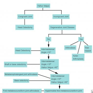 Algorithm for choosing surgical correction of hall