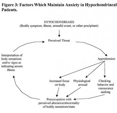 Factors that maintain anxiety in patients with hyp