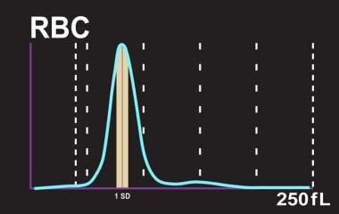 RDW blood test: Calculation of RDW-CV measurement,