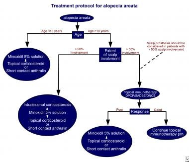 Treatment algorithm for alopecia areata.