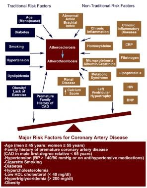 coronary artery disease symptoms treatment and prevention