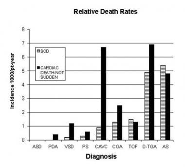 Relative sudden death (arrhythmia) and overall mor