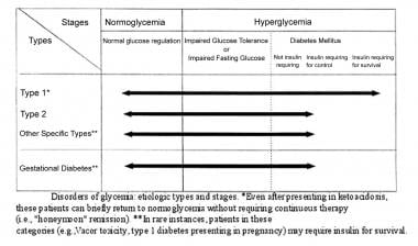 Glucose intolerance. Etiologic types and stages of