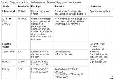 liver abscess workup laboratory studies imaging studies