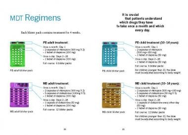 WHO Multidrug Therapy Regimens. Courtesy of WHO, L