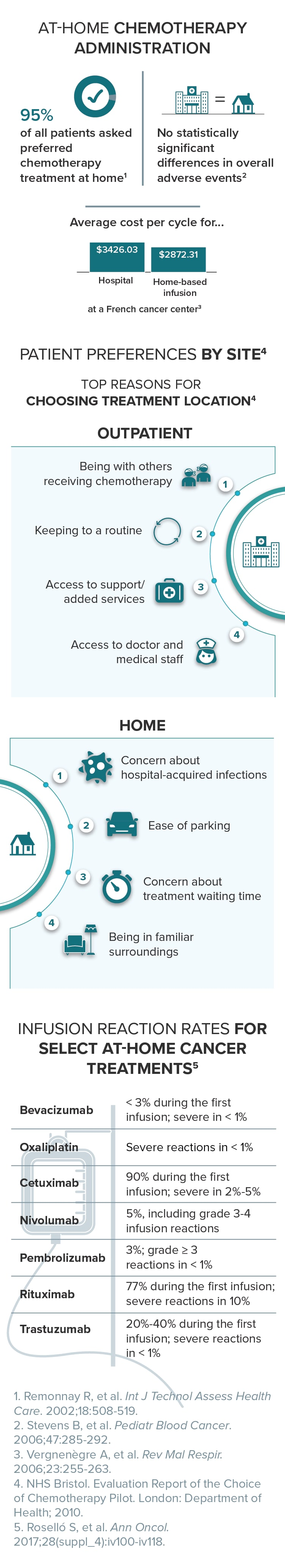 Advantages and Disadvantages of At-Home Chemotherapy Administration